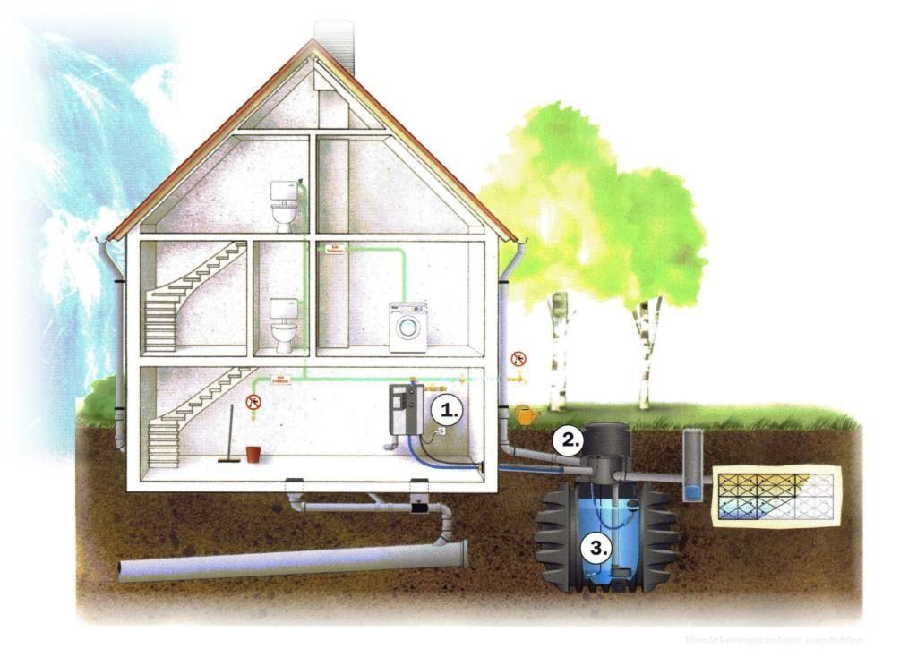 regenwassernutzung wimmer solar heizung sanit r. Black Bedroom Furniture Sets. Home Design Ideas